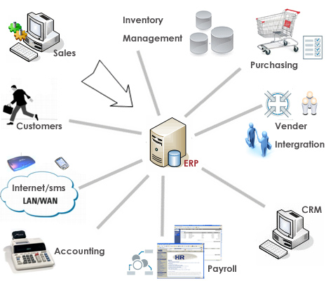 Enterprise Resource Planning: ERP Software | ERP Systems | ERP ...